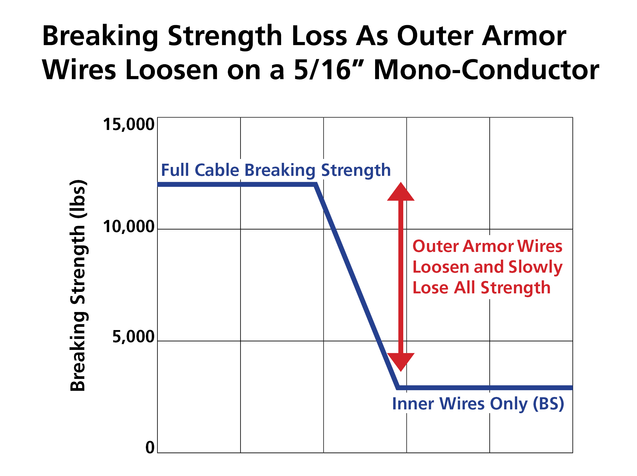 Breaking Strength Loss As Outer Armore Wires Loosen on a 5/16 inch Mono-Conductor